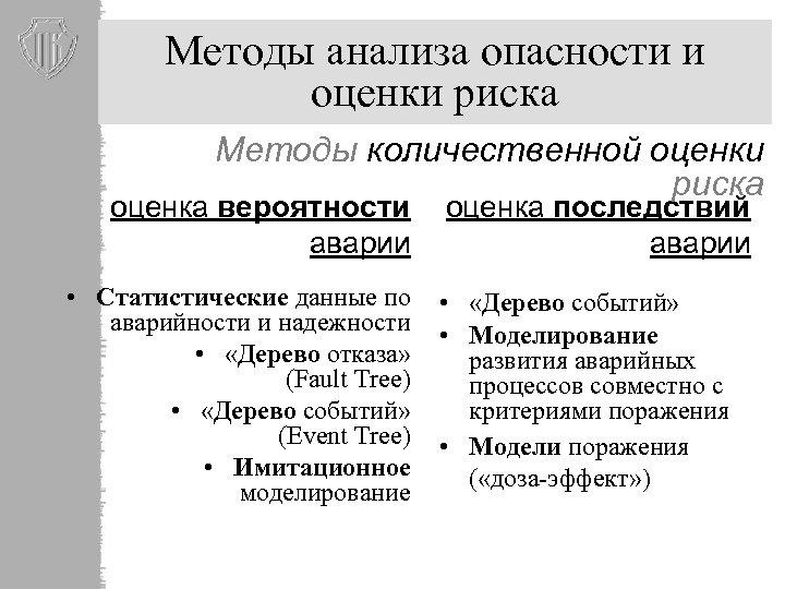 Методы анализа опасности и оценки риска Методы количественной оценки риска оценка вероятности оценка последствий