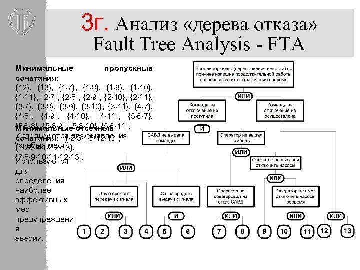 3 г. Анализ «дерева отказа» Fault Tree Analysis - FTA Минимальные пропускные сочетания: {12},