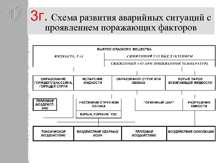 3 г. Схема развития аварийных ситуаций с проявлением поражающих факторов
