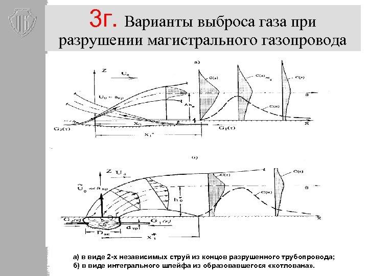 3 г. Варианты выброса газа при разрушении магистрального газопровода а) в виде 2 -х