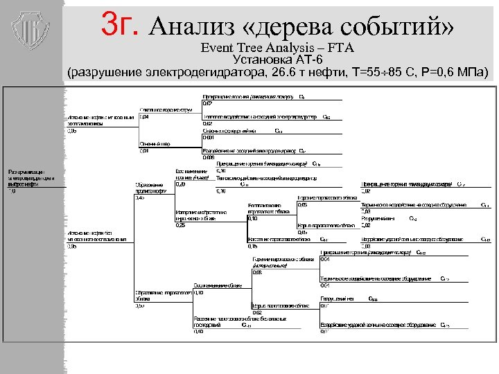 3 г. Анализ «дерева событий» Event Tree Analysis – FTA Установка АТ-6 (разрушение электродегидратора,