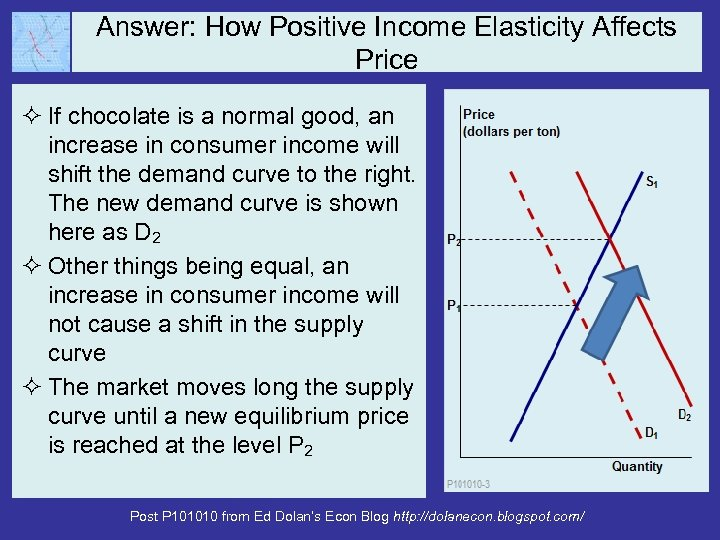 Answer: How Positive Income Elasticity Affects Price ² If chocolate is a normal good,