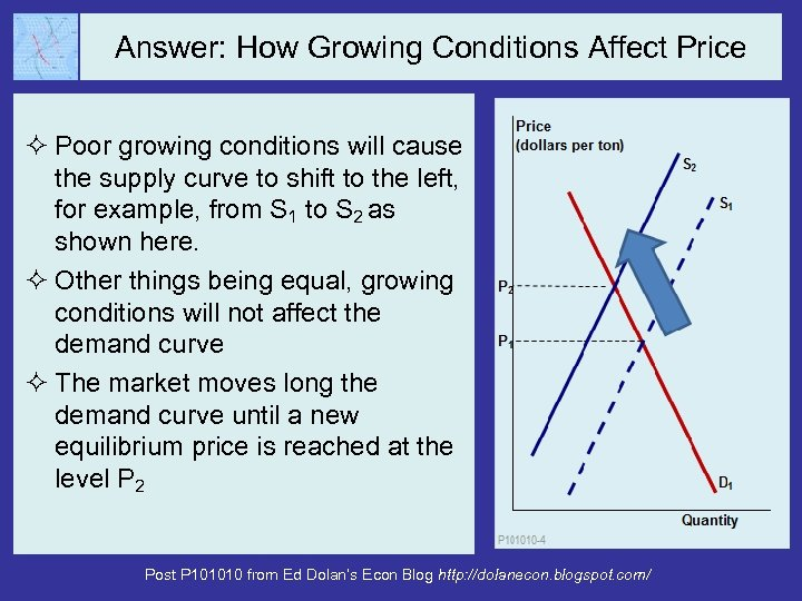 Answer: How Growing Conditions Affect Price ² Poor growing conditions will cause the supply