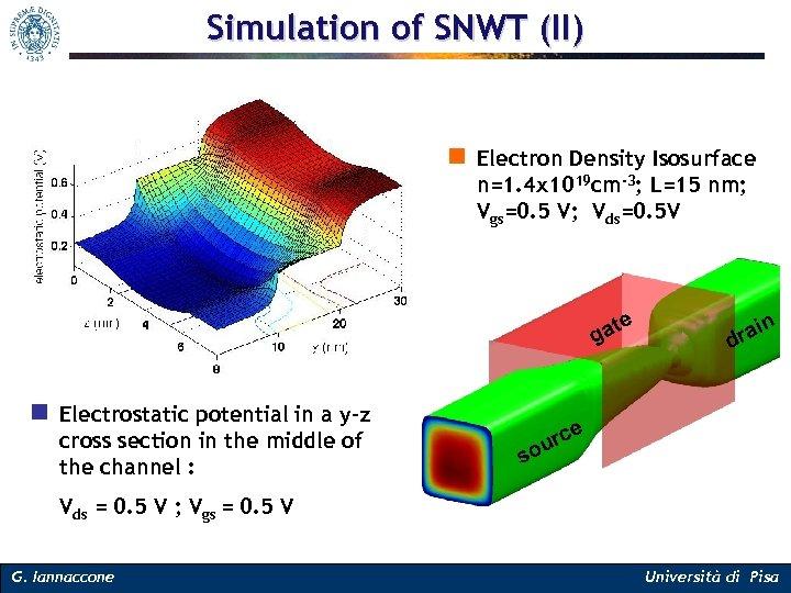 Simulation of SNWT (II) n Electron Density Isosurface n=1. 4 x 1019 cm-3; L=15