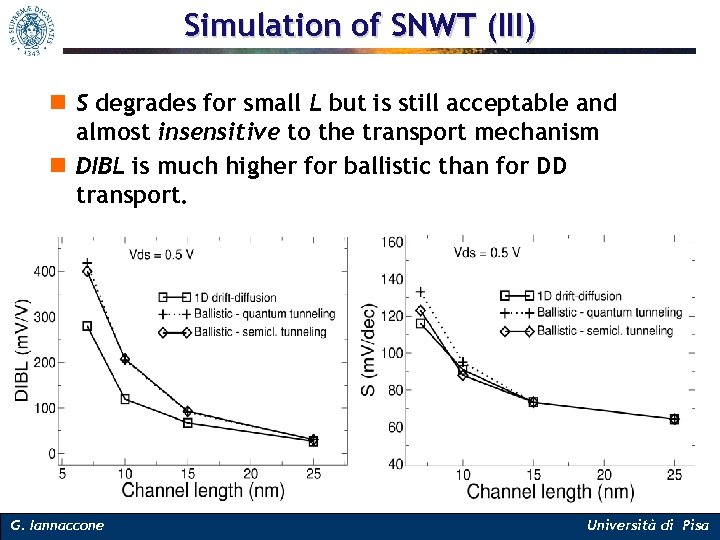 Simulation of SNWT (III) n S degrades for small L but is still acceptable