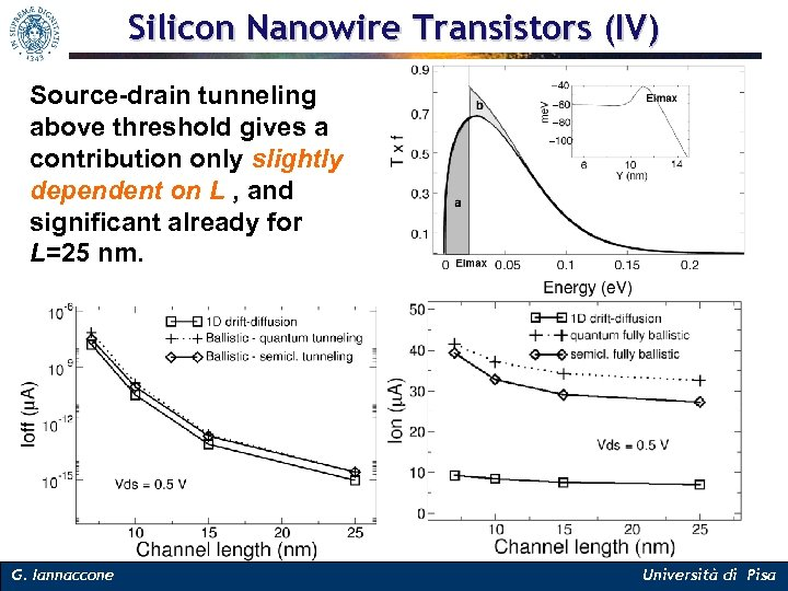 Silicon Nanowire Transistors (IV) Source-drain tunneling above threshold gives a contribution only slightly dependent