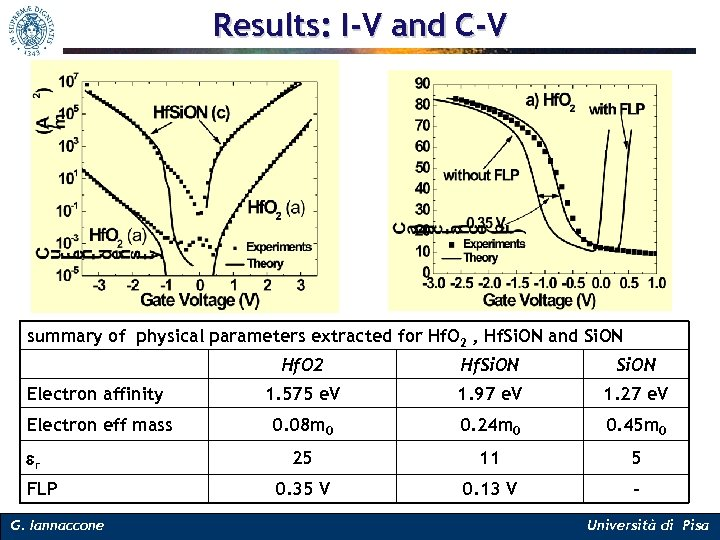 Results: I-V and C-V summary of physical parameters extracted for Hf. O 2 ,