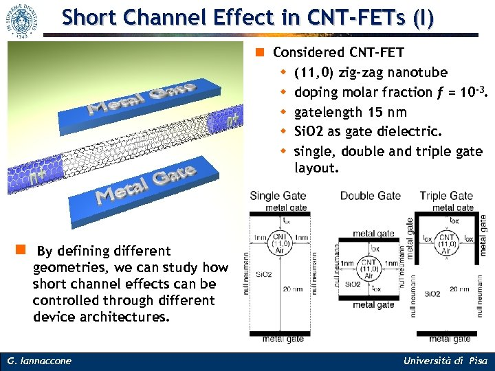 Short Channel Effect in CNT-FETs (I) n Considered CNT-FET w (11, 0) zig-zag nanotube