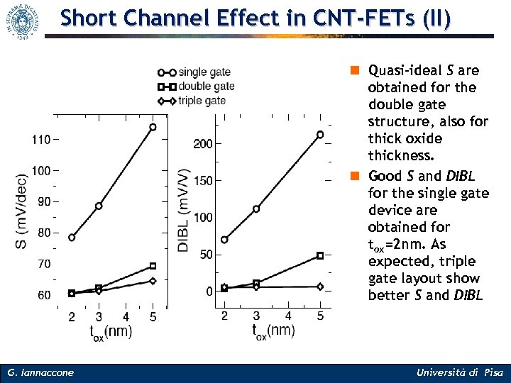 Short Channel Effect in CNT-FETs (II) n Quasi-ideal S are obtained for the double