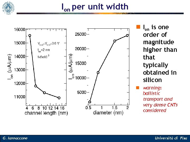 Ion per unit width n Ion is one order of magnitude higher than that