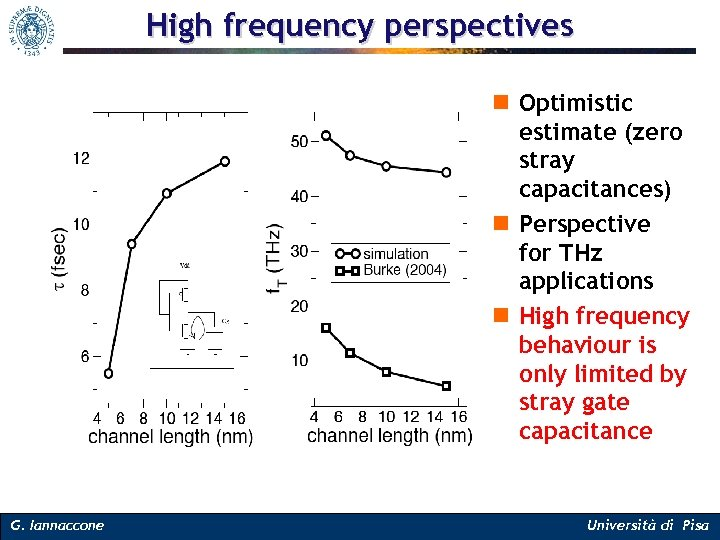 High frequency perspectives n Optimistic estimate (zero stray capacitances) n Perspective for THz applications