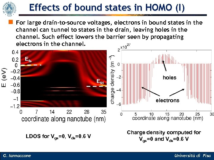 Effects of bound states in HOMO (I) n For large drain-to-source voltages, electrons in