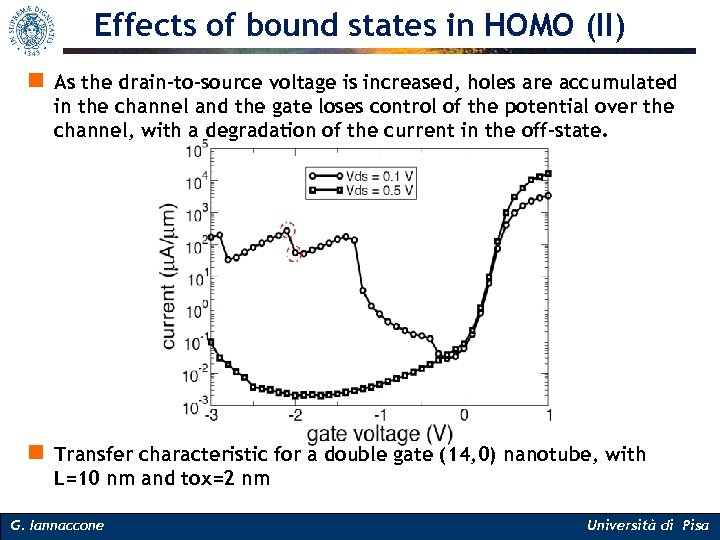 Effects of bound states in HOMO (II) n As the drain-to-source voltage is increased,