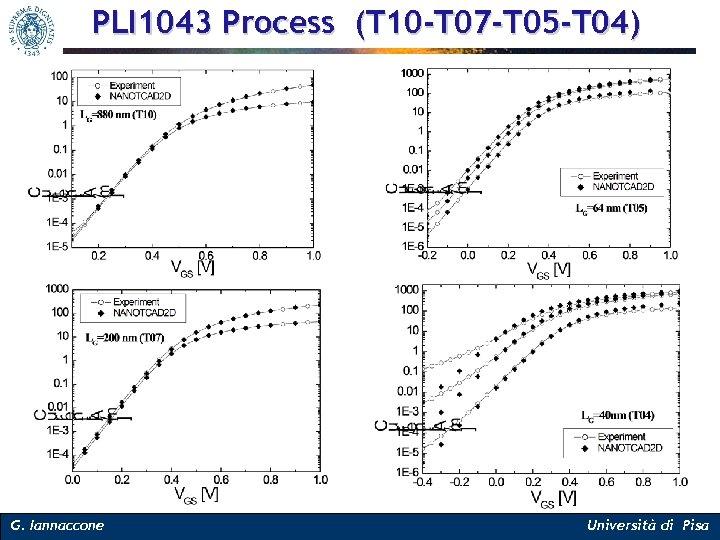 PLI 1043 Process (T 10 -T 07 -T 05 -T 04) G. Iannaccone Università