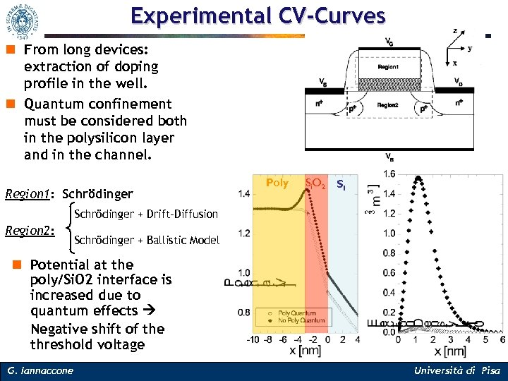 Experimental CV-Curves n From long devices: extraction of doping profile in the well. n