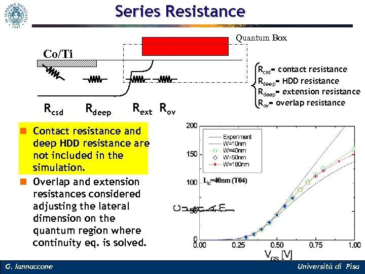 Series Resistance Quantum Box Co/Ti Rcsd Rdeep Rext Rov Rcsd= contact resistance Rdeep= HDD