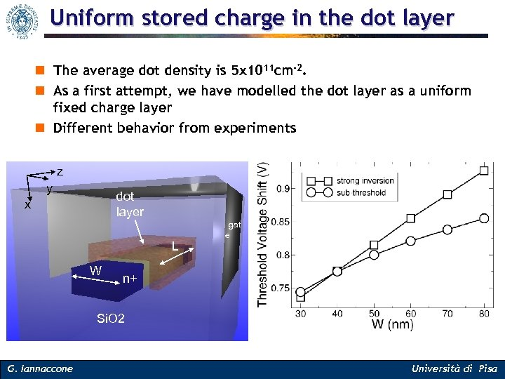 Uniform stored charge in the dot layer n The average dot density is 5