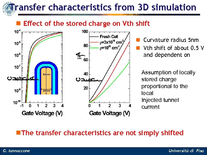Transfer characteristics from 3 D simulation n Effect of the stored charge on Vth