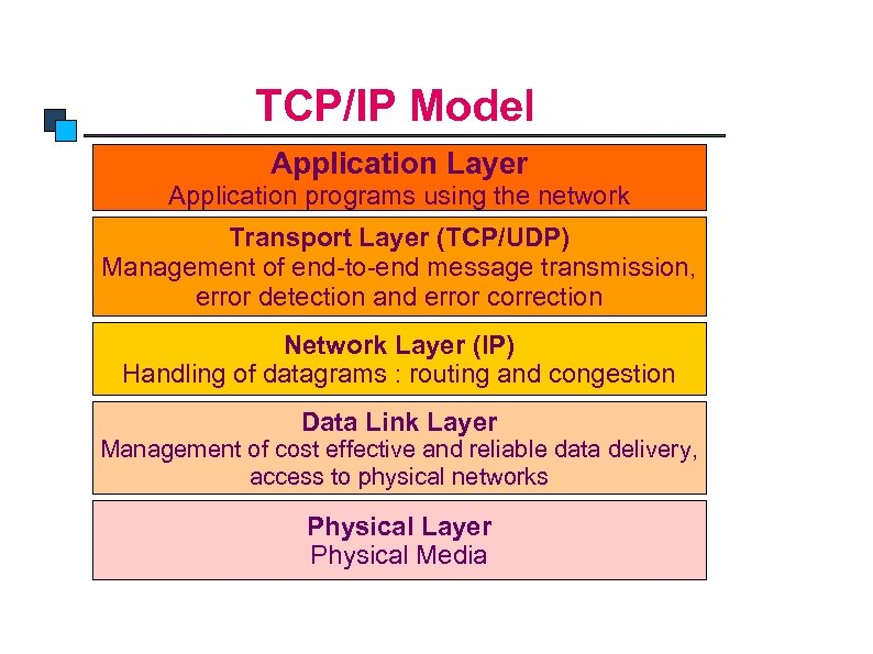 TCP/IP Model Application Layer Application programs using the network Transport Layer (TCP/UDP) Management of