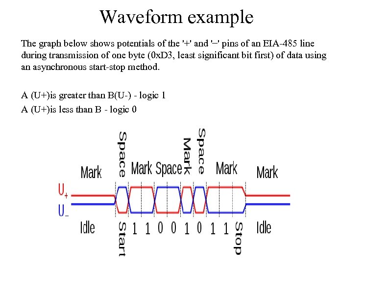 Waveform example The graph below shows potentials of the '+' and '−' pins of