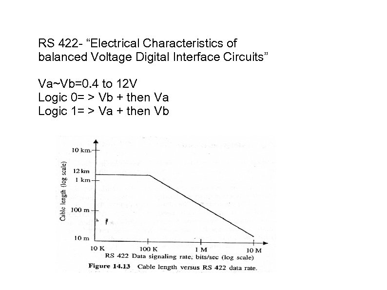 "RS 422 - ""Electrical Characteristics of balanced Voltage Digital Interface Circuits"" Va~Vb=0. 4 to"