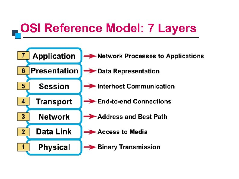 OSI Model OSI Reference Model: 7 Layers