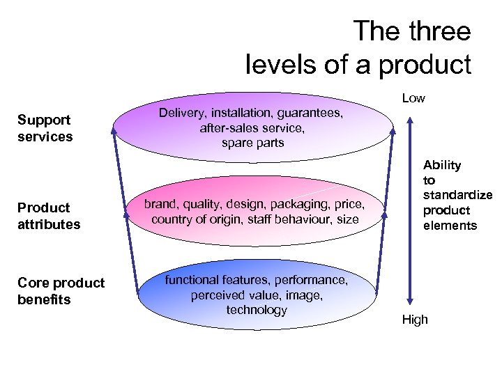 The three levels of a product Low Support services Product attributes Core product benefits