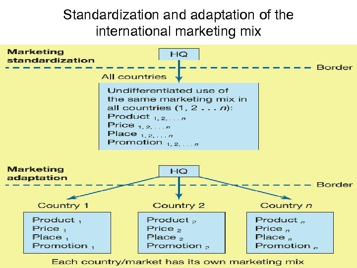 Standardization and adaptation of the international marketing mix