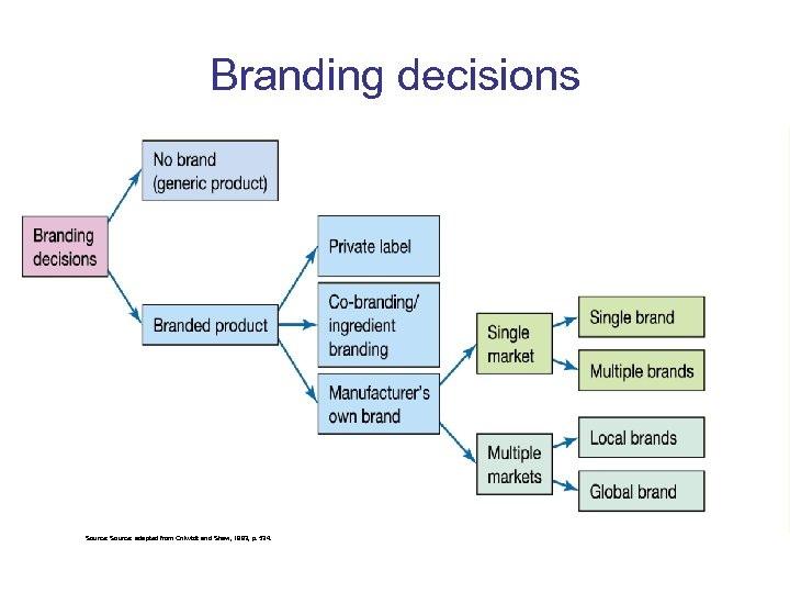 Branding decisions Source: adapted from Onkvisit and Shaw, 1993, p. 534.