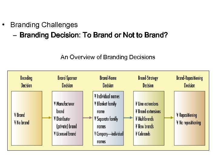 • Branding Challenges – Branding Decision: To Brand or Not to Brand? An