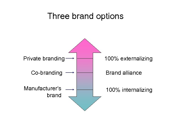 Three brand options Private branding Co-branding Manufacturer's brand 100% externalizing Brand alliance 100% internalizing