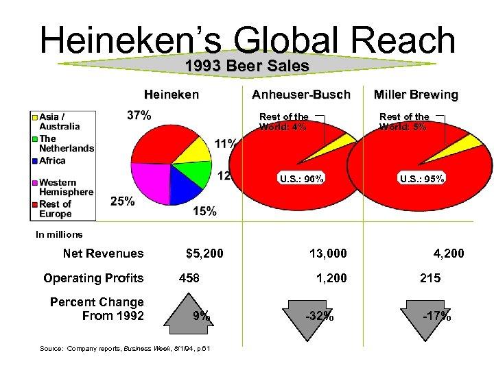 Heineken's Global Reach 1993 Beer Sales Heineken Anheuser-Busch Rest of the World: 4% Miller