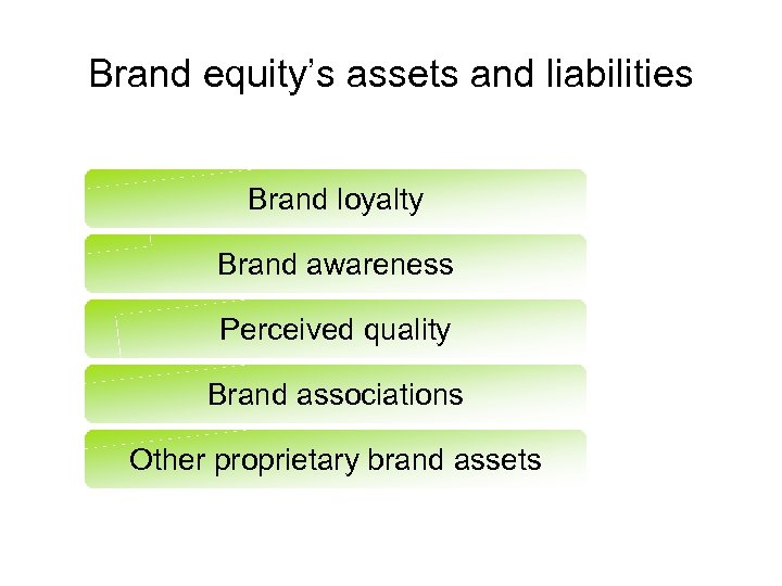 Brand equity's assets and liabilities Brand loyalty Brand awareness Perceived quality Brand associations Other
