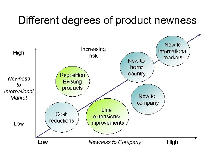Different degrees of product newness Increasing risk High Reposition Existing products Newness to International