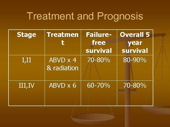 Treatment and Prognosis Stage Treatmen t I, II ABVD x 4 & radiation III,