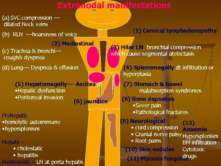 Extranodal manifestations (a) SVC compression --dilated Neck veins (b) RLN ---hoarsness of voice (3)