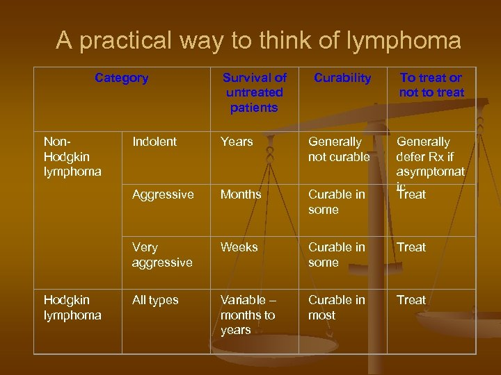 A practical way to think of lymphoma Category Non. Hodgkin lymphoma Survival of untreated