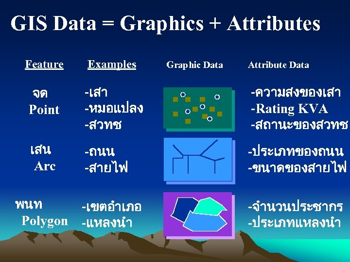 GIS Data = Graphics + Attributes Feature Examples จด Point -เสา -หมอแปลง -สวทช -ความสงของเสา