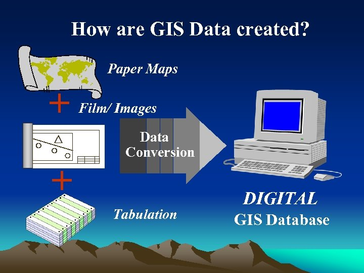 How are GIS Data created? Paper Maps + Film/ Images Data Conversion + Tabulation