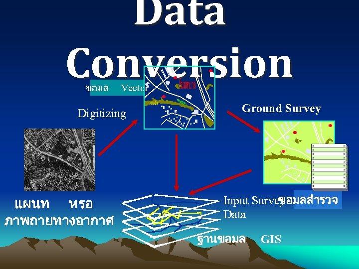 Data Conversion ขอมล Vector Digitizing แผนท หรอ ภาพถายทางอากาศ Ground Survey ขอมลสำรวจ Input Survey Data