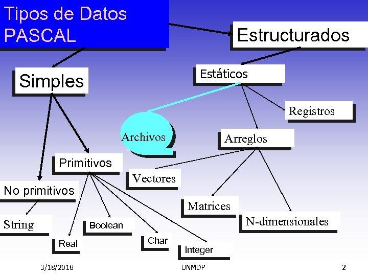 Tipos de Datos PASCAL Estructurados Estáticos Simples Registros Archivos Arreglos Primitivos Vectores No primitivos