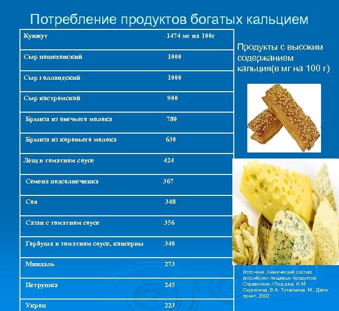 Потребление продуктов богатых кальцием Кунжут 1474 мг на 100 г Сыр пошехонский 1000 Сыр