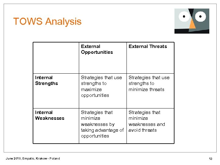 TOWS Analysis External Opportunities External Threats Internal Strengths Strategies that use strengths to maximize