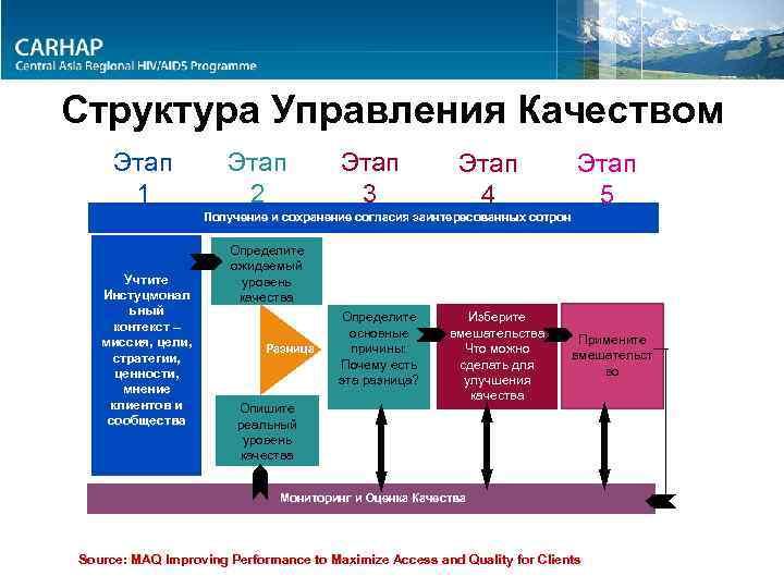 Структура Управления Качеством Этап 1 Этап 2 Этап 3 Этап 4 Этап 5 Получение