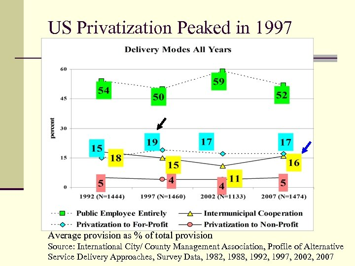 US Privatization Peaked in 1997 Average provision as % of total provision Source: International