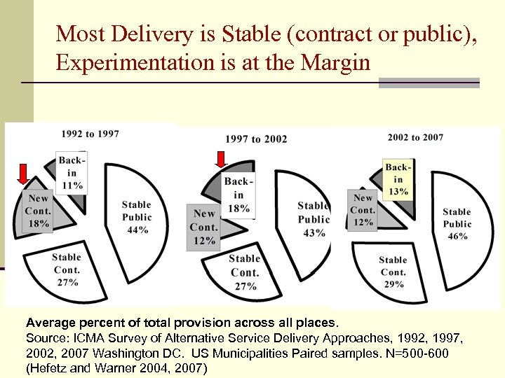 Most Delivery is Stable (contract or public), Experimentation is at the Margin Average percent