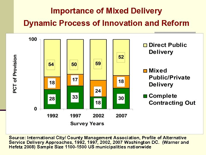 Importance of Mixed Delivery Dynamic Process of Innovation and Reform Source: International City/ County