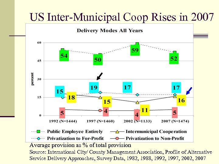 US Inter-Municipal Coop Rises in 2007 Average provision as % of total provision Source: