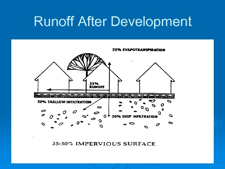 Runoff After Development