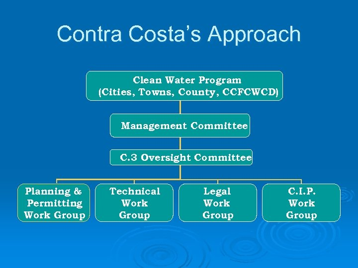Contra Costa's Approach Clean Water Program (Cities, Towns, County, CCFCWCD) Management Committee C. 3